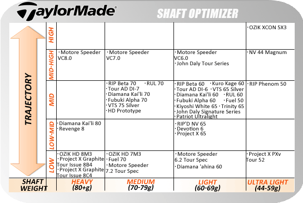Ping Driver Shaft Specs