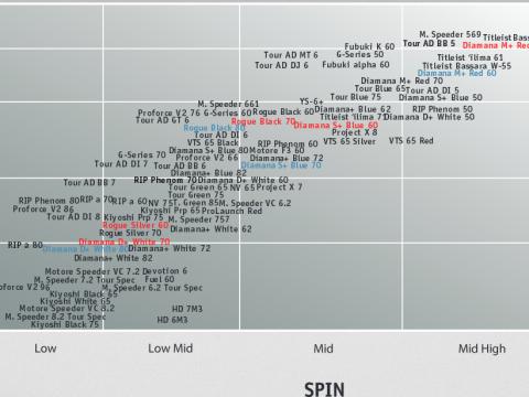 Titleist Shaft Chart